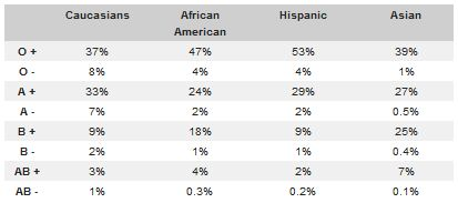 Ethnicity and blood tests | Survey of one